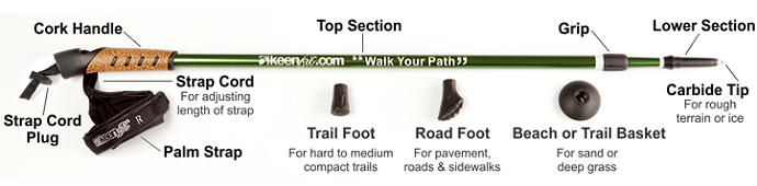 Features diagram for keenfit walking poles